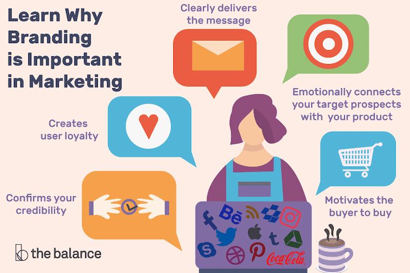 Miért fontos a márkaismertség építése a marketingben?