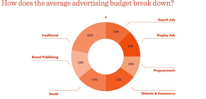 Hogyan oszlik meg az átlagos hirdetési költségvetés?