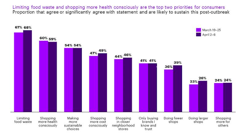 Az élelempazarlás korlátozása és az egészségtudatos vásárlás