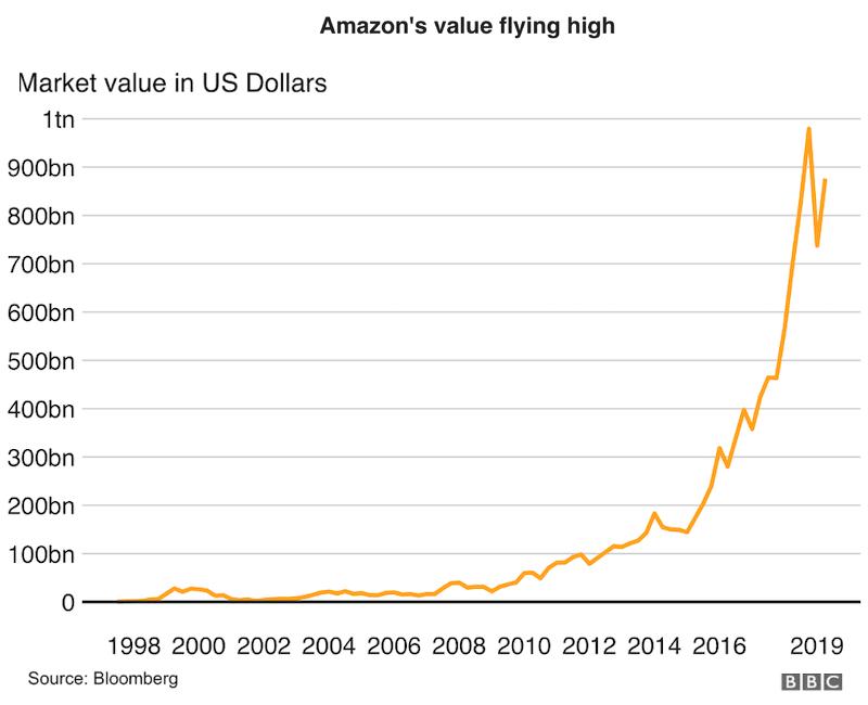 A 2008-as gazdasági válságkor az Amazon 28%-kal növelte bevételeit